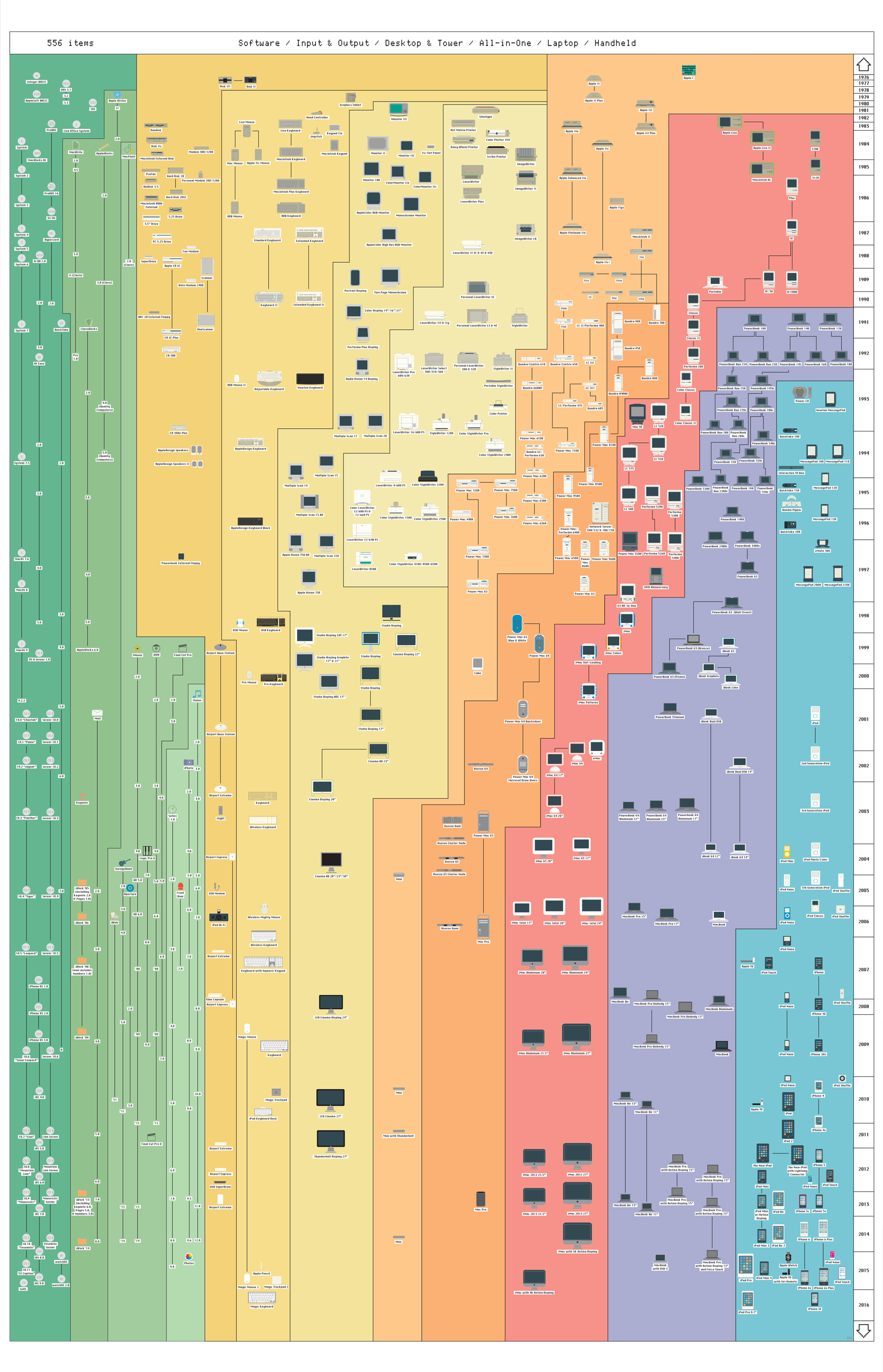 40 years of Apple products infographic by Wired